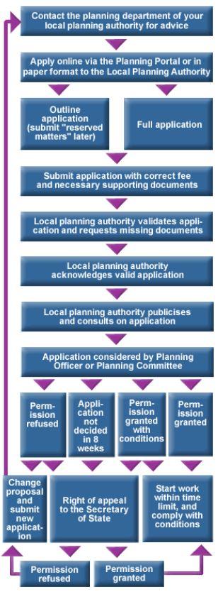 Planning Flowchart