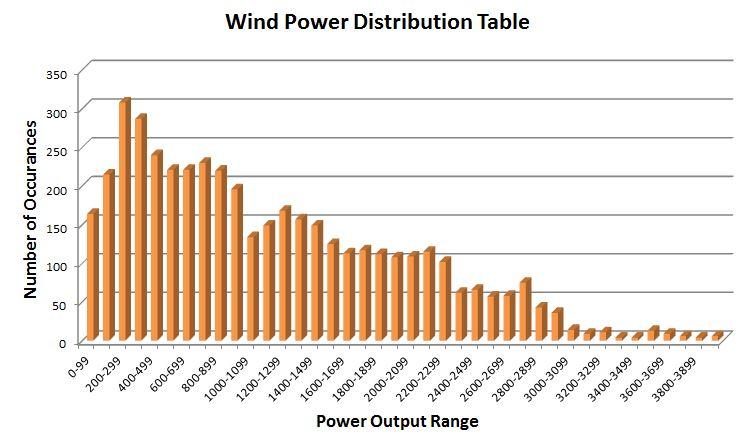 WindDistributionTable
