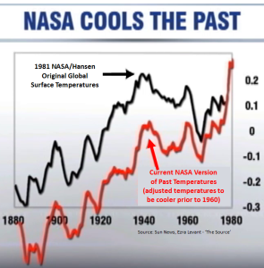 NASA Fudges the Facts
